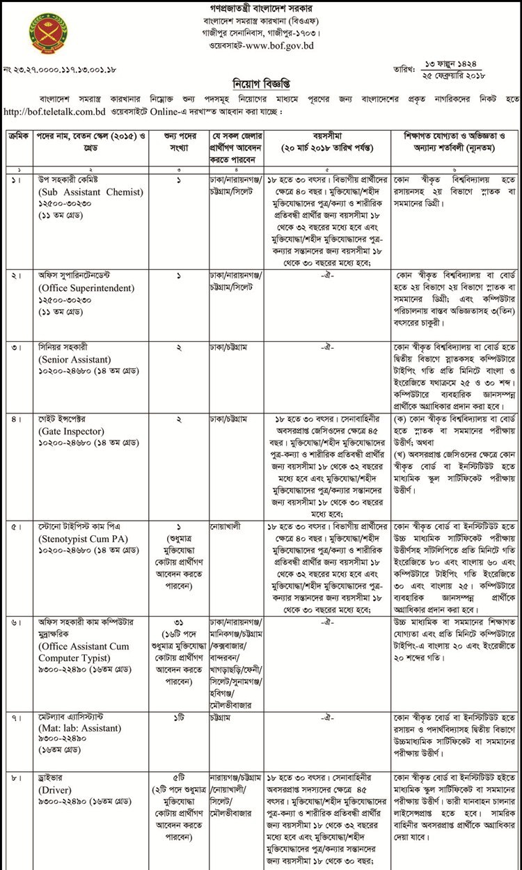 Bangladesh Ordnance Factories-BOF jobs