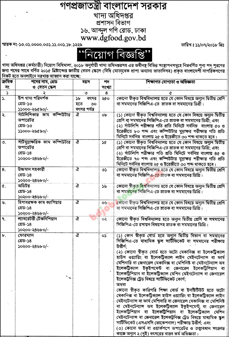 Directorate General of Food jobs