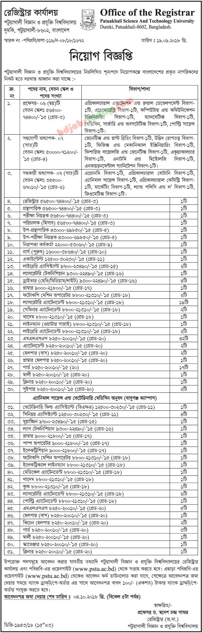 Patuakhali Science and Technology University jobs